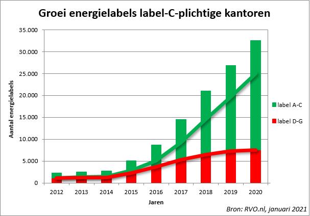 https://www.rvo.nl/sites/default/files/styles/agnl_wysiwyg_100/public/2021/01/Groei%20energielabels%20-%20label%20C-plichtige%20kantoren%20januari%202021.png?itok=lbJdtwxf