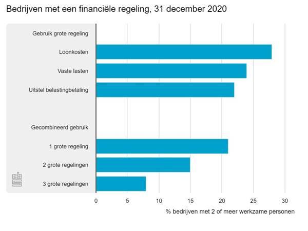 https://www.accountancyvanmorgen.nl/wp-content/uploads/sites/2/2021/02/bedrijven-met-een-financ-1024x768.jpeg