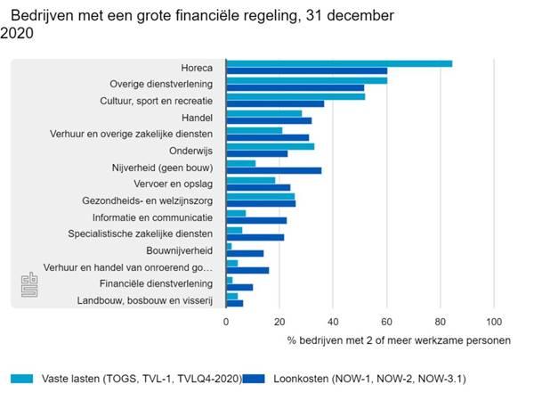 https://www.accountancyvanmorgen.nl/wp-content/uploads/sites/2/2021/02/bedrijven-met-een-grote-1024x768.jpeg