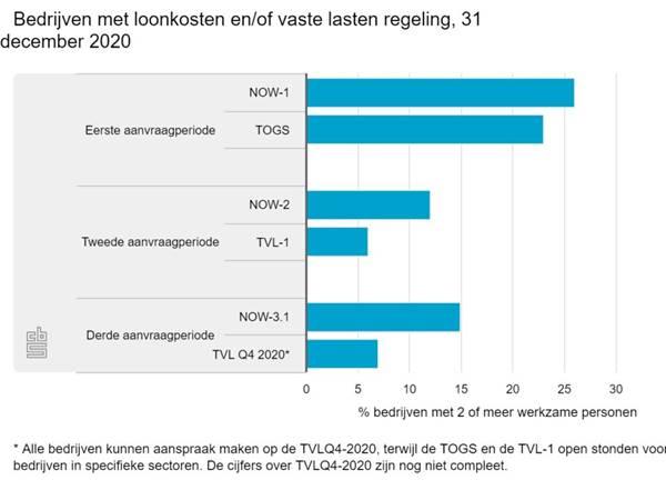 https://www.accountancyvanmorgen.nl/wp-content/uploads/sites/2/2021/02/bedrijven-met-loonkosten-1024x768.jpeg